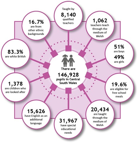 Diagram showing there are 146,928 pupils in Central South Wales as well as the breakdown of those pupils.