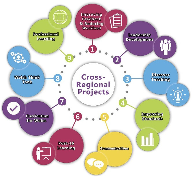 Cross Regional Projects diagram